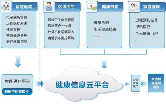 网站优化    在医疗网站建设过程中,医院便要考虑到后期的网站推广
