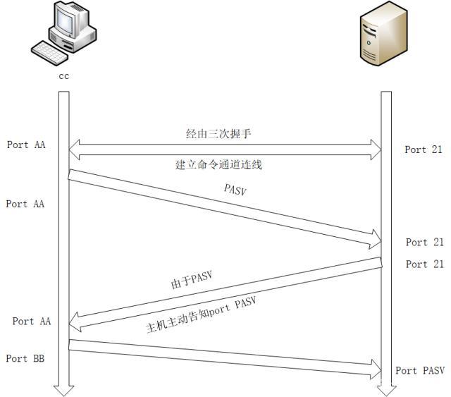 服务器上的FTP原理运行的方式